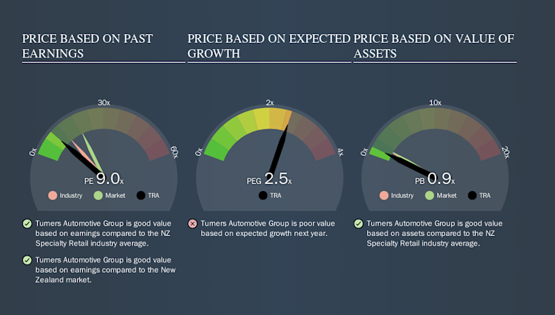 NZSE:TRA Price Estimation Relative to Market, September 16th 2019