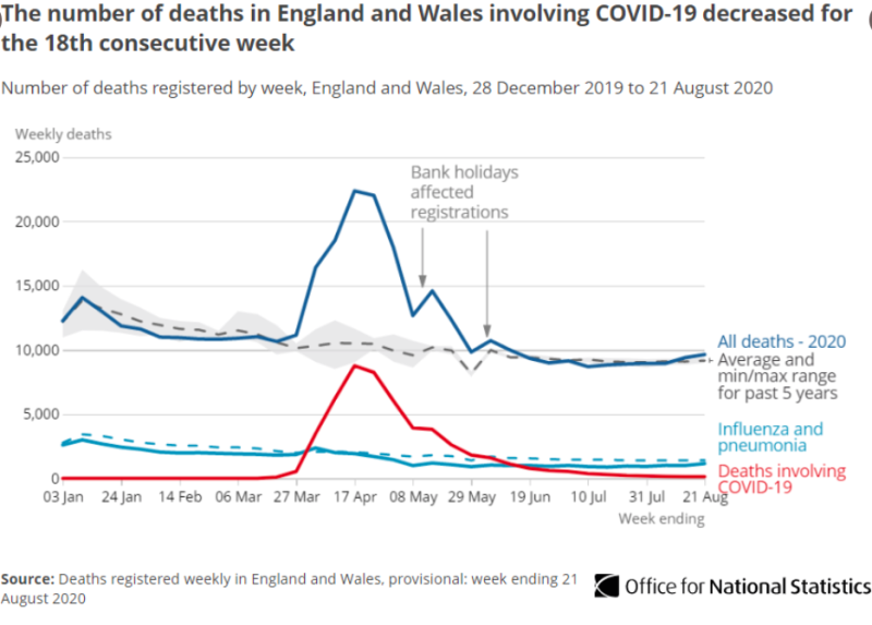 The number of deaths involving COVID-19 has decreased to the lowest level in 22 weeks. (ONS)