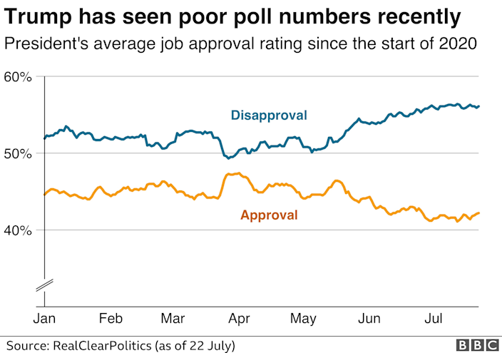 Graph showing how President Trump is doing in the polls