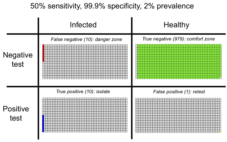 Table with rows showing test results (negative/positive) and individual status (infected/healthy) with colours indicating outcome (10 false negatives, 979 true negatives, 10 true positives and one false positive)