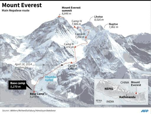 Graphic on the main southern route to the summit of Mount Everest