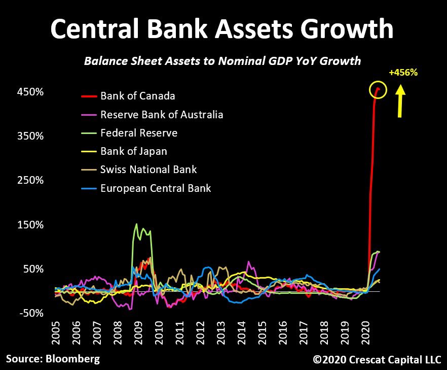 A Crescat Capital LLC chart, compiled with Bloomberg data, shows the Bank of Canada had by far the biggest increase in balance sheet assets to nominal year-over-year GDP growth versus other central banks.