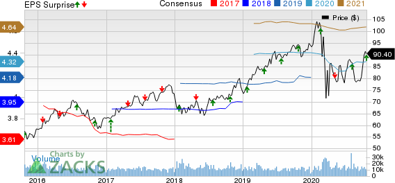American Electric Power Company, Inc. Price, Consensus and EPS Surprise