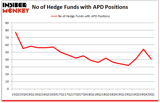 Air Products Chemicals Inc Apd Are Hedge Funds Right About This Stock
