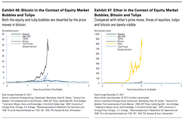 The price moves in bitcoin and ether dwarf the dot-com and tulip bubbles. (Source: Goldman Sachs Investment Strategy Group)