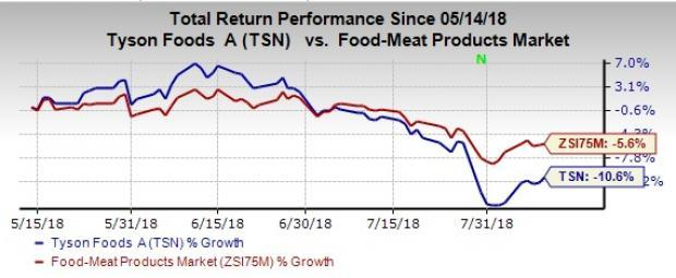 Tyson Foods (TSN) inks a deal to offload its pizza crust business to an affiliate of Peak Rock Capital. The agreement, which includes the sale of TNT Crust, is expected to close in September.