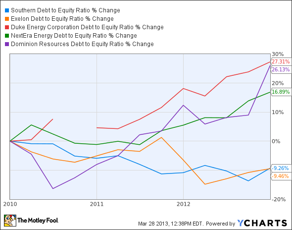 SO Debt to Equity Ratio Chart