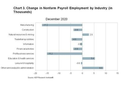 Change in Nonfarm Payroll Employment by Industry (in Thousands)