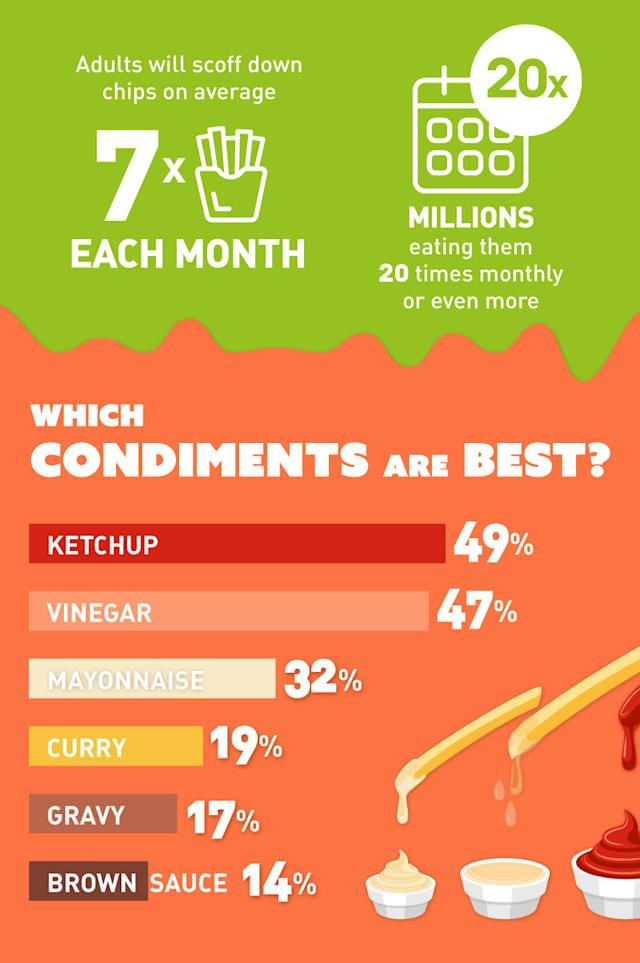 Ketchup won overall as the nation's favourite condiment to eat with chips. [Photo: SWNS]