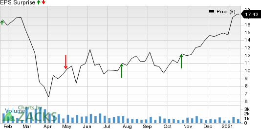 Banc of California, Inc. Price and EPS Surprise