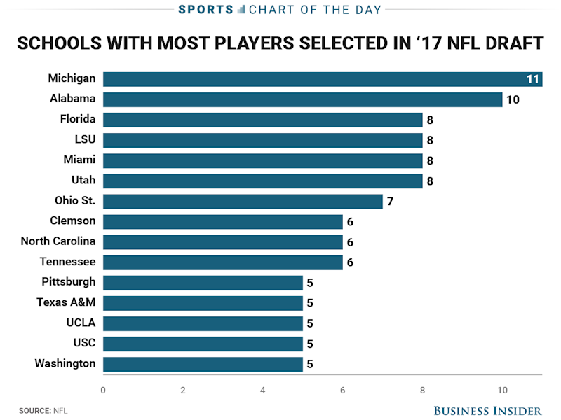 The NFL Draft starts today; excitement running high