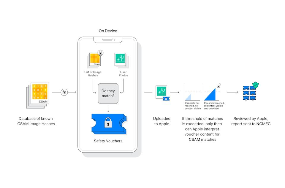 Apple diagram showing how its new CSAM detection technology works