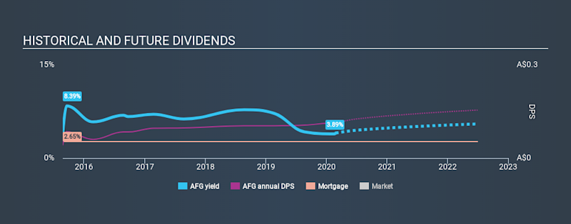 ASX:AFG Historical Dividend Yield, February 26th 2020