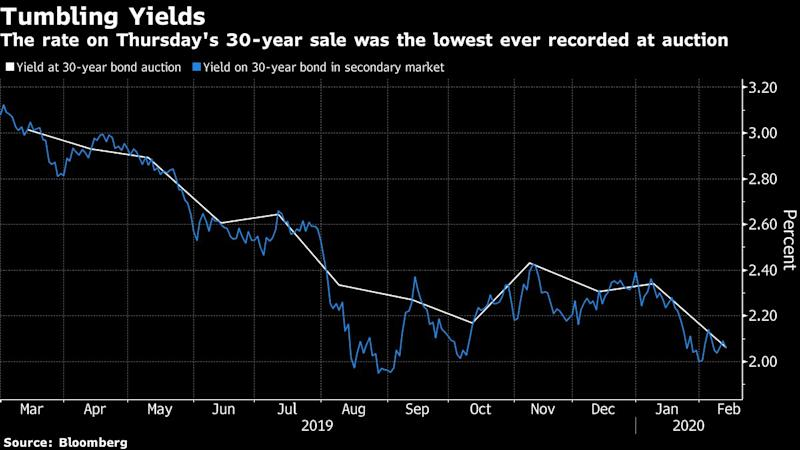U.S. Borrows for 30 Years at a Lower Cost Than Ever Before