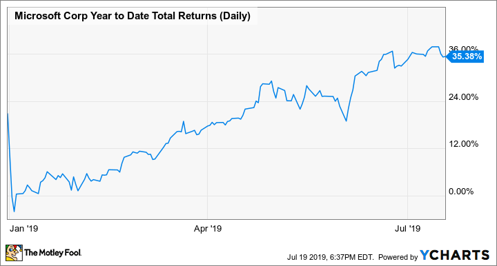 MSFT Year to Date Total Returns (Daily) Chart