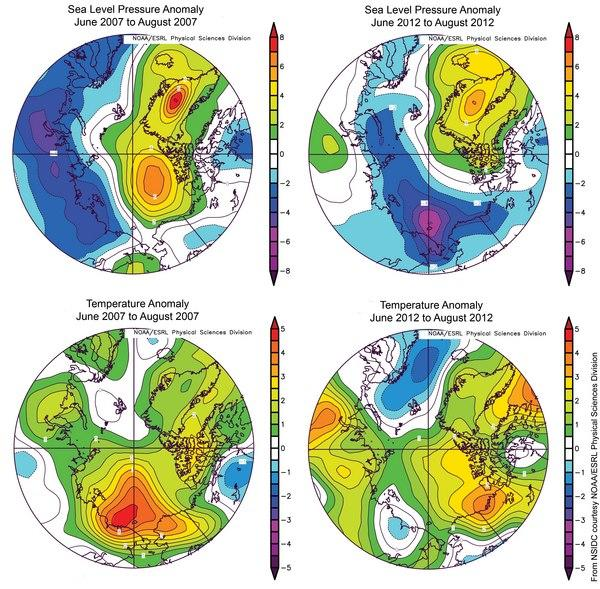 These images compare sea level pressure and temperature anomalies (at the 925 hPa level) during summer 2007, the previous record low extent year, and summer 2012. Anomalies were less pronounced in 2012 than in 2007 (as shown in reds and oranges