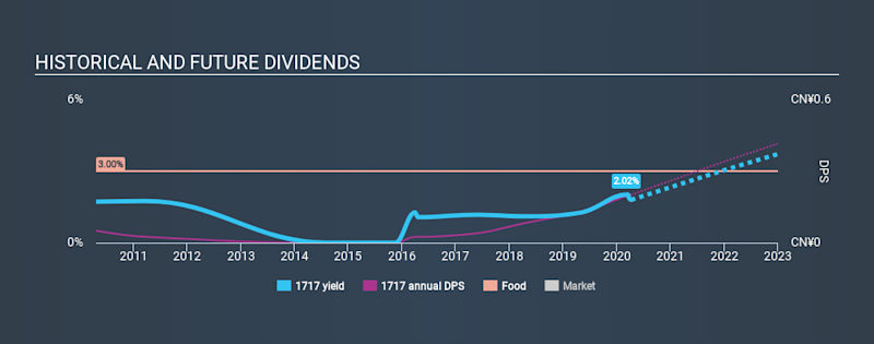 SEHK:1717 Historical Dividend Yield April 7th 2020