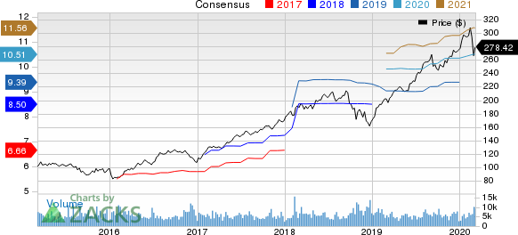S&P Global Inc. Price and Consensus