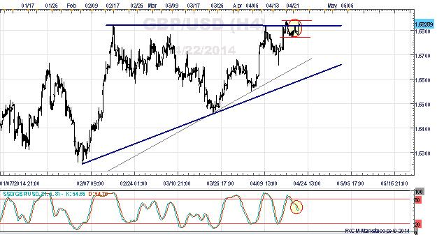 USDOLLAR Rebound Loses Steam - GBP/USD to Lead Breakout?