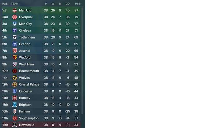 The final table (Football Manager/Football London)