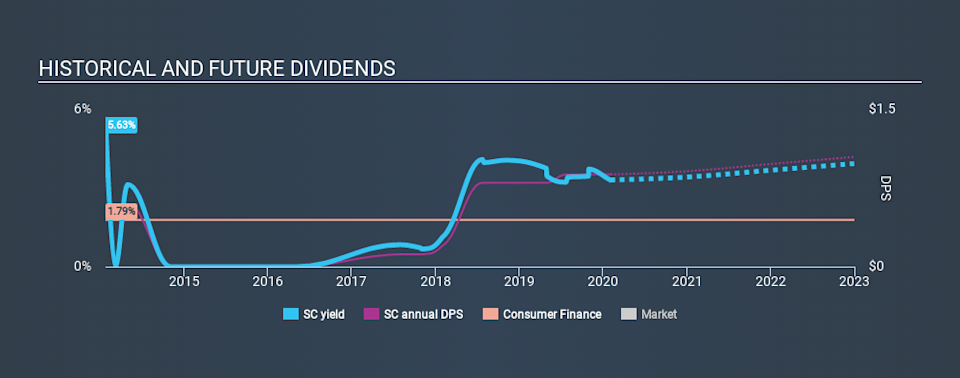 NYSE:SC Historical Dividend Yield, February 2nd 2020