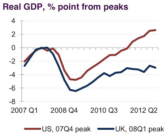 US UK GDP growth