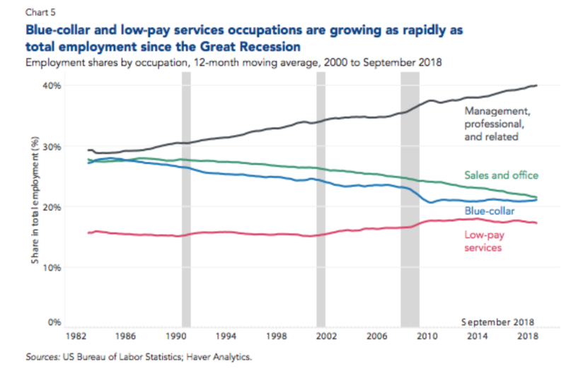 Blue-collar workers are becoming scarcer in the U S