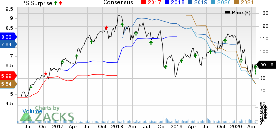 Packaging Corporation of America Price, Consensus and EPS Surprise