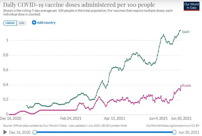 Spain has been vaccinating faster and faster, while Russia has not been able to pick up speed.  (Our World in Data).