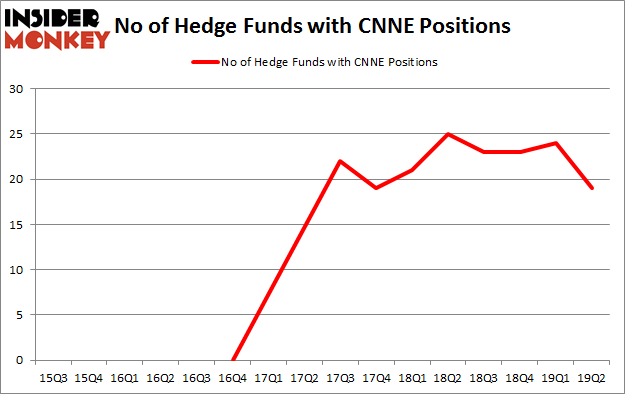 No of Hedge Funds with CNNE Positions