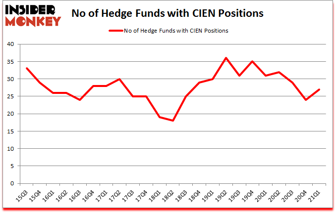 Is CIEN A Good Stock To Buy?
