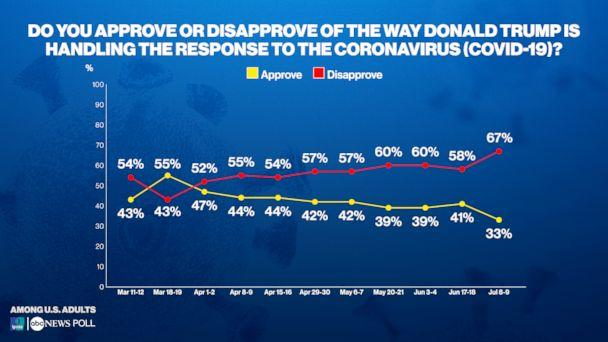 Do you approve or disapprove of the way Donald Trump is handling the response to the coronavirus (COVID-19)? (ABC News/Ipsos Poll)