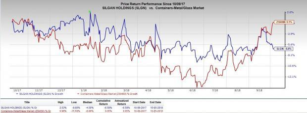 Dispensing Systems acquisition, rise in capital expenditures and lower tax rates will drive Silgan Holdings' (SLGN) performance in the near term despite certain challenges.