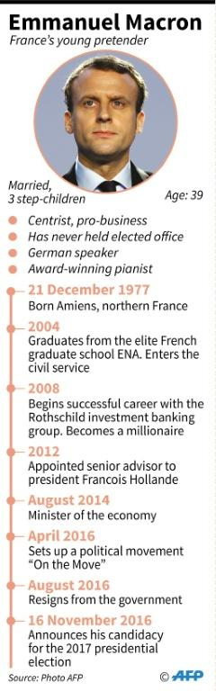 Graphic profile of Emmanuel Macron, the young French centrist and former minister
