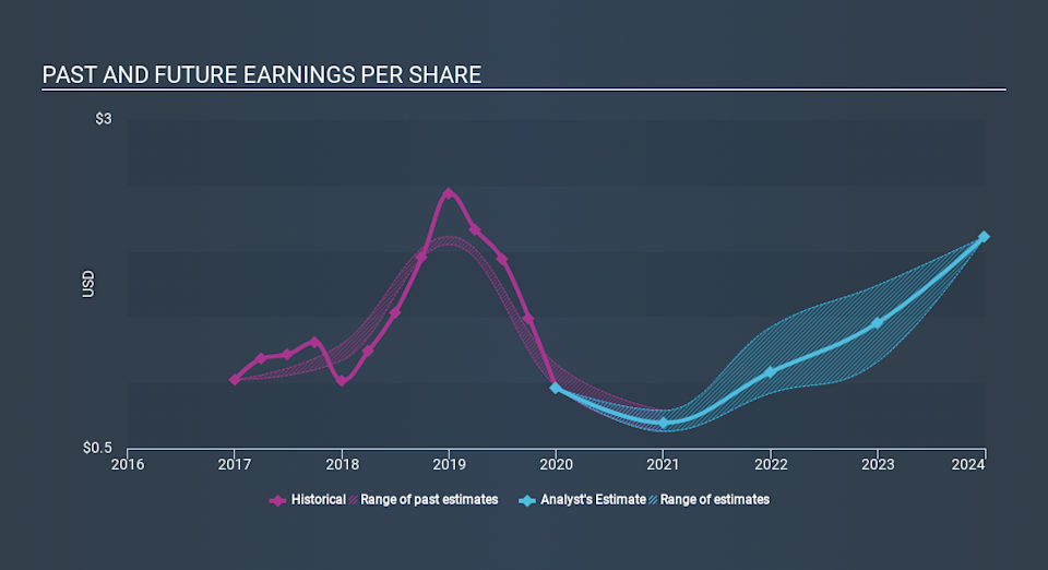NasdaqGS:INGN Past and Future Earnings, March 18th 2020