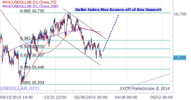 forex-US-Dollar-trading-opportunities-at-key-technical-levels_body_Picture_1.png, US Dollar Set up for Trade Opportunities at Key Technical Levels