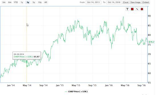 Check Point 3 year chart