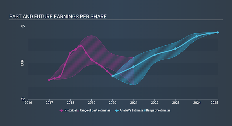 ENXTPA:BN Past and Future Earnings May 6th 2020