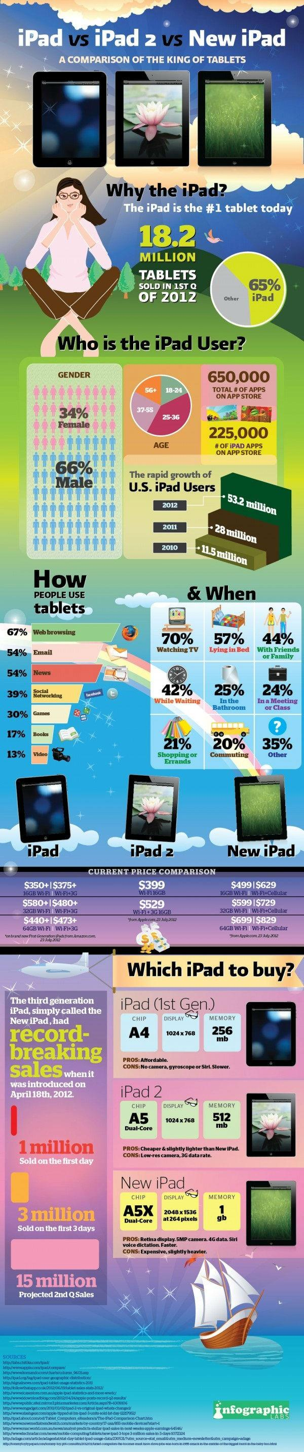 How You're Using Your iPad [INFOGRAPHIC]