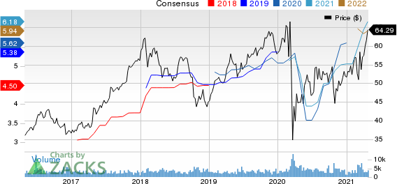 First American Financial Corporation Price and Consensus