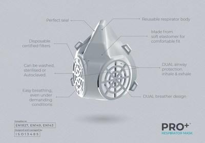 The PRO+ Dual Respirator masks is technology that will revolutionize the PPE category and reduce the legitimate barriers of costs and accessibility. It is the only PPE mask to provide 300+ hours of usage at a fraction of the cost of options currently available. (CNW Group/Trebor Rx Corp.)