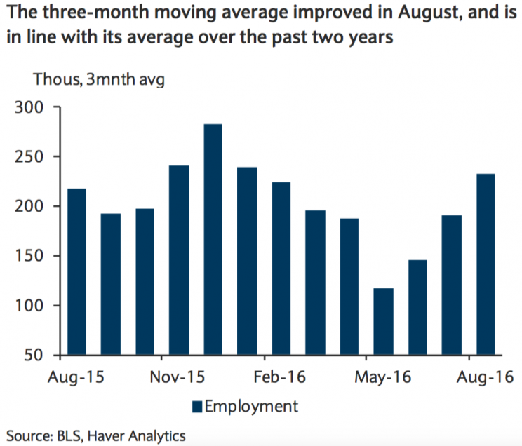 Job gains are trending up, not down.