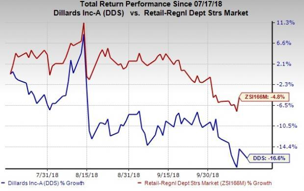 Dillard's (DDS) soft cash flows are resulting in lesser share buybacks, which has been denting profitability. However, its growth strategies are encouraging.