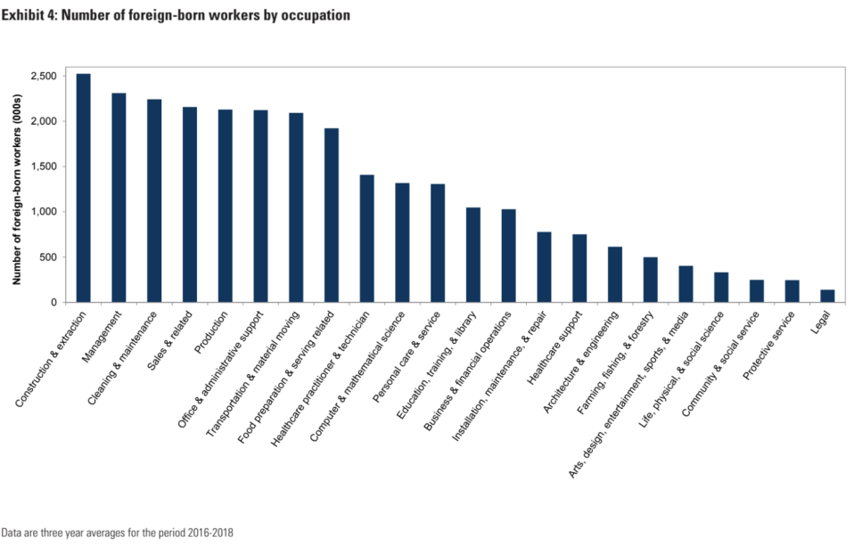 Many foreign-born workers are in the construction industry. (Chart: Goldman Sachs Research)