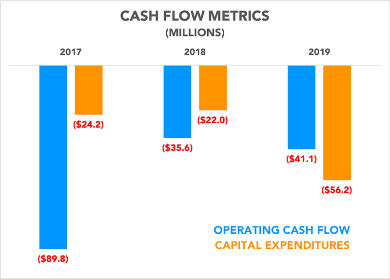 Chart showing operating cash flow and capital expenditures