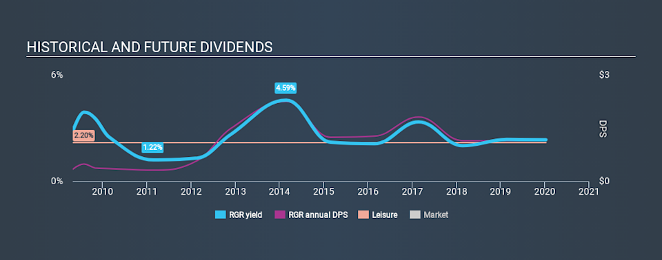 NYSE:RGR Historical Dividend Yield, January 10th 2020