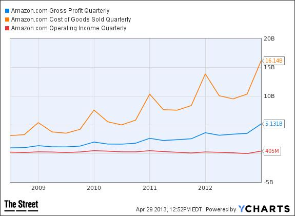 AMZN Gross Profit Quarterly Chart