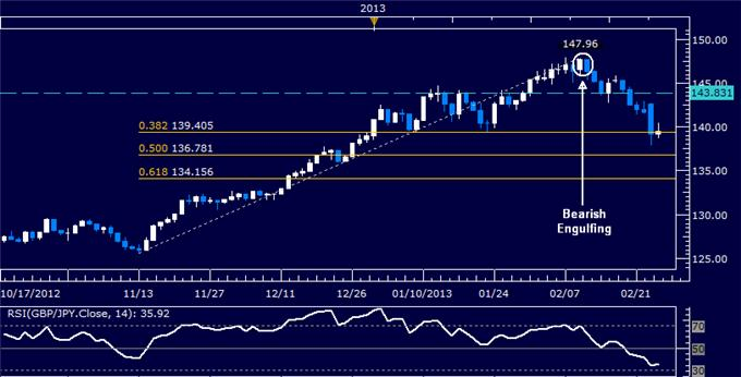 Forex_GBPJPY_Technical_Analysis_02.26.2013_body_Picture_5.png, GBP/JPY Technical Analysis 02.26.2013