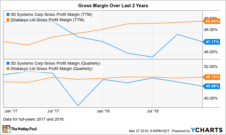 DDD Gross Profit Margin (TTM) Chart