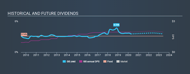 NYSE:GIS Historical Dividend Yield April 3rd 2020